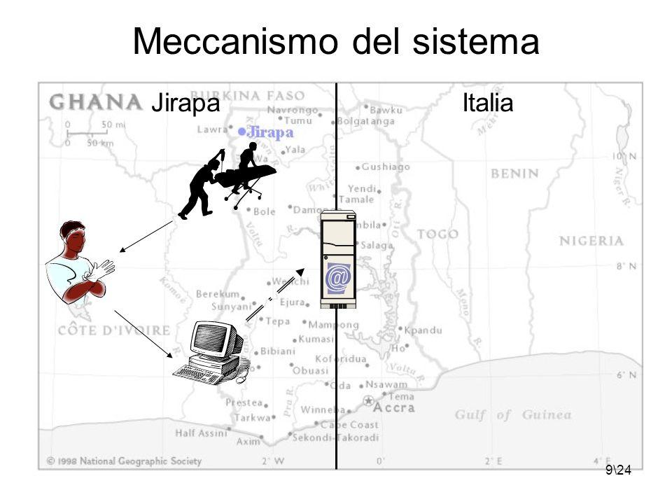 9\24 Meccanismo del sistema JirapaItalia