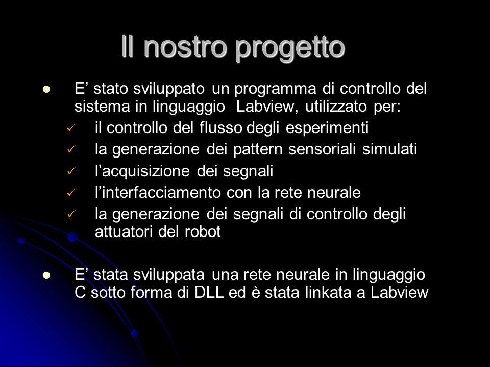 E stato sviluppato un programma di controllo del sistema in linguaggio Labview, utilizzato per: il controllo del flusso degli esperimenti la generazio