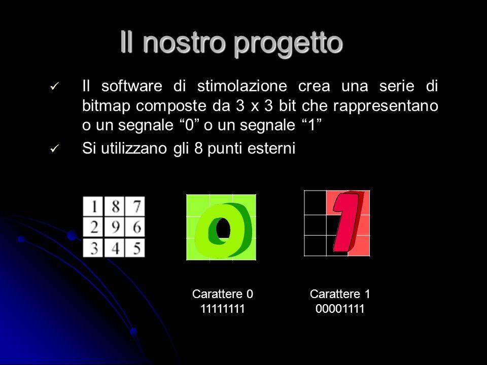 Il software di stimolazione crea una serie di bitmap composte da 3 x 3 bit che rappresentano o un segnale 0 o un segnale 1 Si utilizzano gli 8 punti e