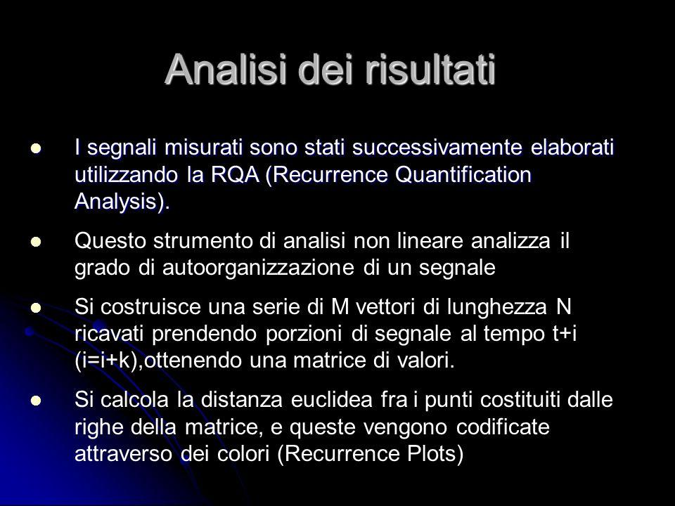 I segnali misurati sono stati successivamente elaborati utilizzando la RQA (Recurrence Quantification Analysis). I segnali misurati sono stati success
