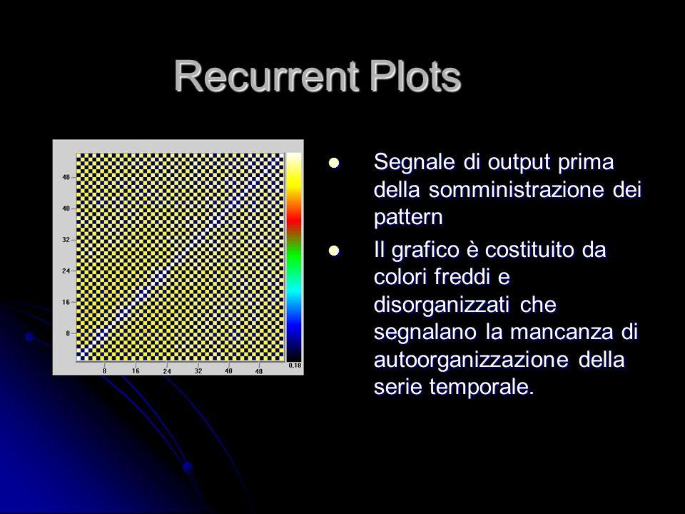 Segnale di output prima della somministrazione dei pattern Segnale di output prima della somministrazione dei pattern Il grafico è costituito da color