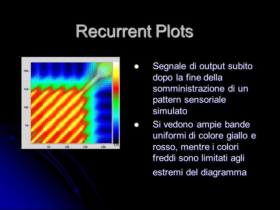 Segnale di output subito dopo la fine della somministrazione di un pattern sensoriale simulato Segnale di output subito dopo la fine della somministra