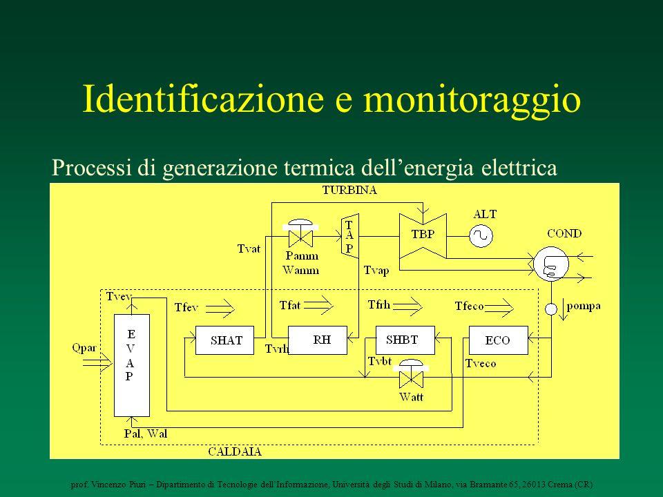 prof. Vincenzo Piuri – Dipartimento di Tecnologie dellInformazione, Università degli Studi di Milano, via Bramante 65, 26013 Crema (CR) Identificazion