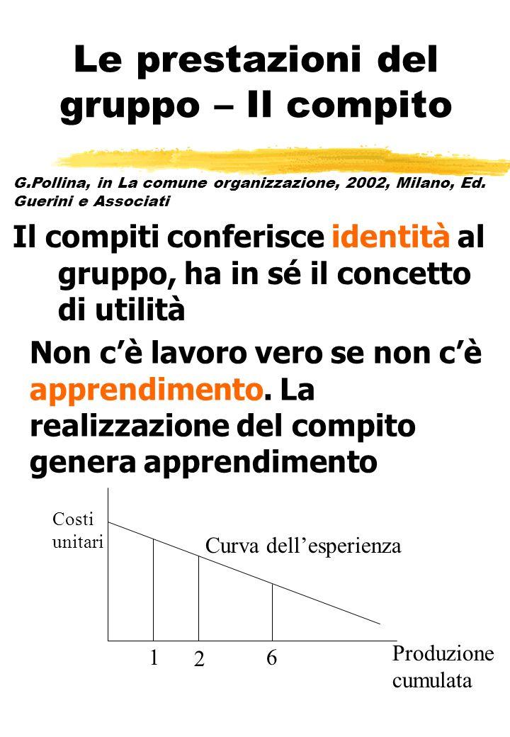 Le prestazioni del gruppo – Il compito Il compiti conferisce identità al gruppo, ha in sé il concetto di utilità Non cè lavoro vero se non cè apprendi