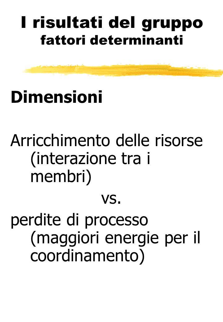 I risultati del gruppo fattori determinanti Dimensioni Arricchimento delle risorse (interazione tra i membri) vs. perdite di processo (maggiori energi