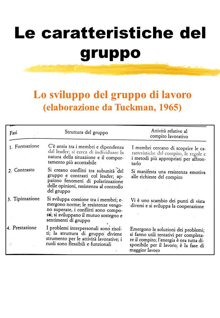 Le caratteristiche del gruppo Lo sviluppo del gruppo di lavoro (elaborazione da Tuckman, 1965)