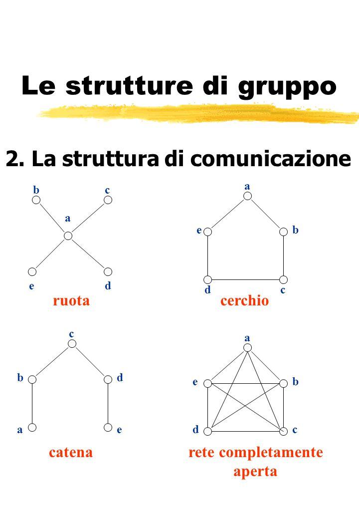 Le strutture di gruppo 2. La struttura di comunicazione ruotacerchio catenarete completamente aperta d de bc dc eb a ae a b c a b cd e