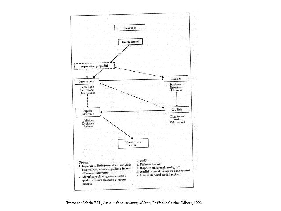 Tratto da: Schein E.H., Lezioni di consulenza, Milano, Raffaello Cortina Editore, 1992
