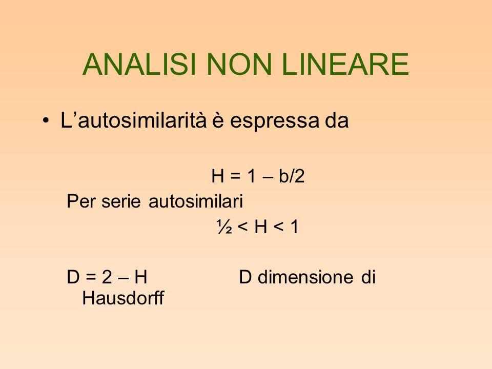ANALISI NON LINEARE Lautosimilarità è espressa da H = 1 – b/2 Per serie autosimilari ½ < H < 1 D = 2 – H D dimensione di Hausdorff