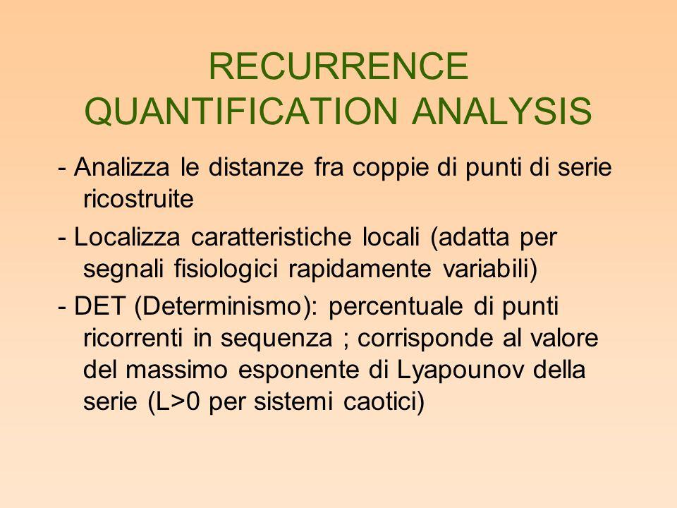 RECURRENCE QUANTIFICATION ANALYSIS - Analizza le distanze fra coppie di punti di serie ricostruite - Localizza caratteristiche locali (adatta per segnali fisiologici rapidamente variabili) - DET (Determinismo): percentuale di punti ricorrenti in sequenza ; corrisponde al valore del massimo esponente di Lyapounov della serie (L>0 per sistemi caotici)