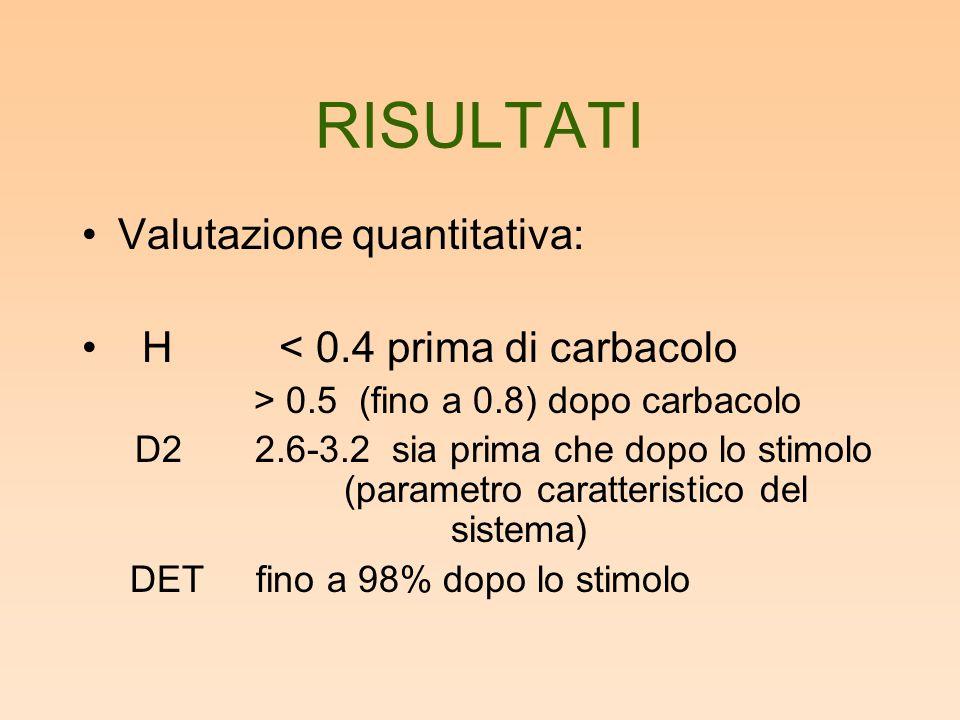RISULTATI Valutazione quantitativa: H < 0.4 prima di carbacolo > 0.5 (fino a 0.8) dopo carbacolo D2 2.6-3.2 sia prima che dopo lo stimolo (parametro caratteristico del sistema) DET fino a 98% dopo lo stimolo
