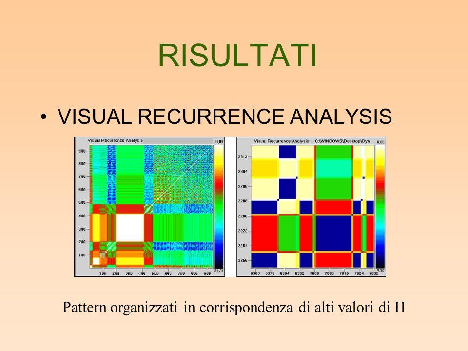 RISULTATI VISUAL RECURRENCE ANALYSIS Pattern organizzati in corrispondenza di alti valori di H