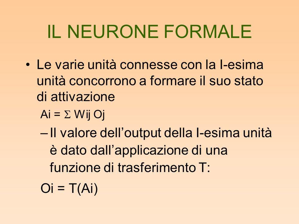IL NEURONE FORMALE Le varie unità connesse con la I-esima unità concorrono a formare il suo stato di attivazione Ai = Wij Oj –Il valore delloutput della I-esima unità è dato dallapplicazione di una funzione di trasferimento T: Oi = T(Ai)