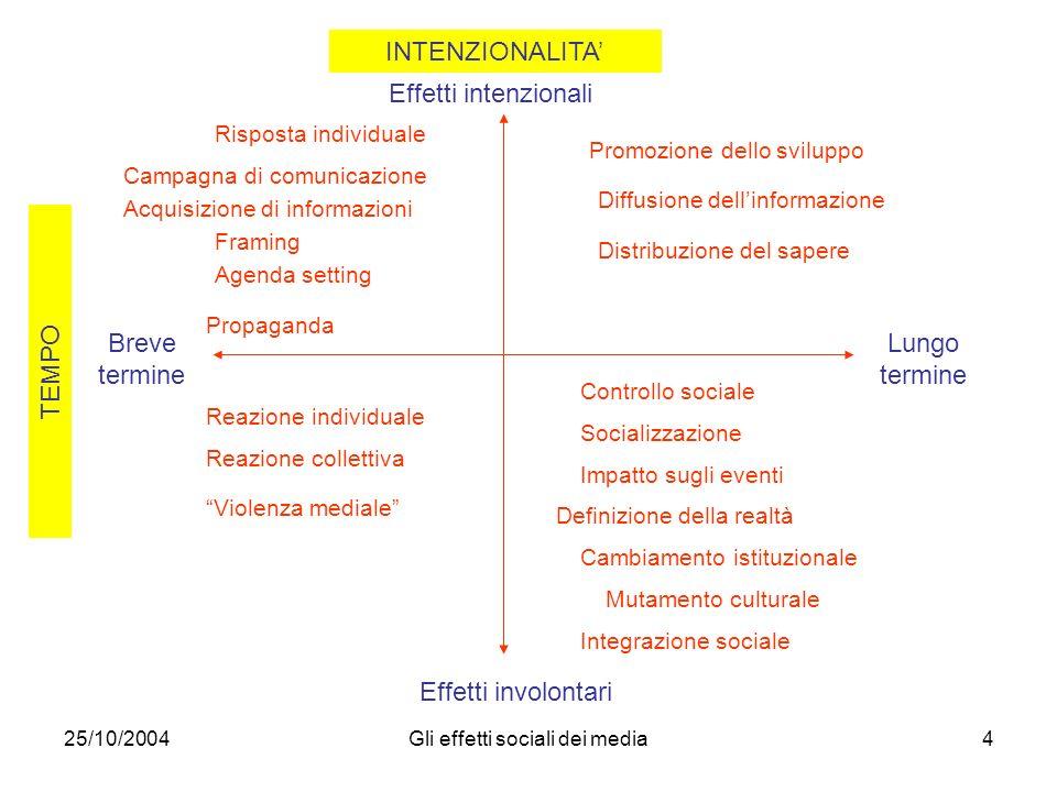 25/10/2004Gli effetti sociali dei media4 INTENZIONALITA Effetti intenzionali Effetti involontari TEMPO Breve termine Lungo termine Risposta individual
