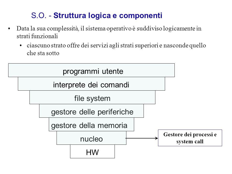 S.O. - Struttura logica e componenti Data la sua complessità, il sistema operativo è suddiviso logicamente in strati funzionali ciascuno strato offre