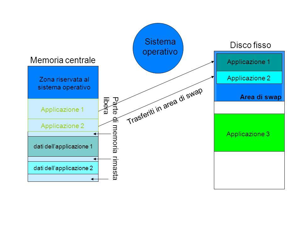 Disco fisso dati dellapplicazione 1 dati dellapplicazione 2 Memoria centrale Zona riservata al sistema operativo Applicazione 3 Parte di memoria rimas