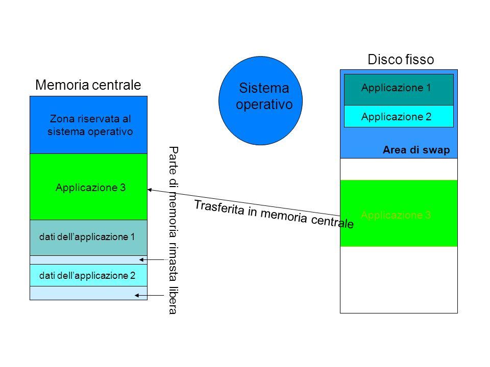 Applicazione 1 dati dellapplicazione 1 Applicazione 2 dati dellapplicazione 2 Memoria centrale Zona riservata al sistema operativo Disco fisso Applica