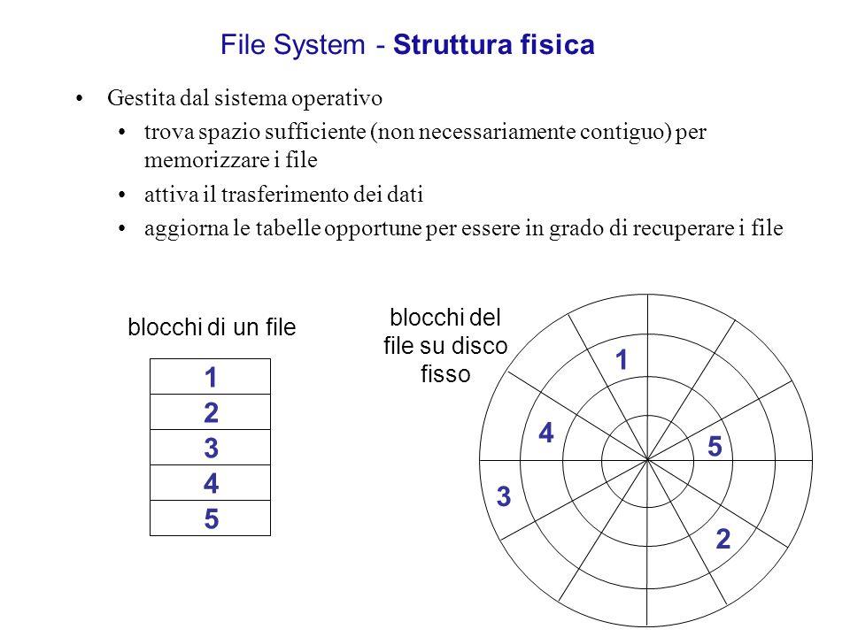 File System - Struttura fisica Gestita dal sistema operativo trova spazio sufficiente (non necessariamente contiguo) per memorizzare i file attiva il