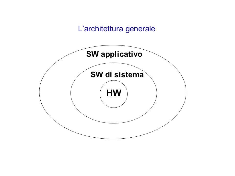 Larchitettura generale HW SW di sistema SW applicativo