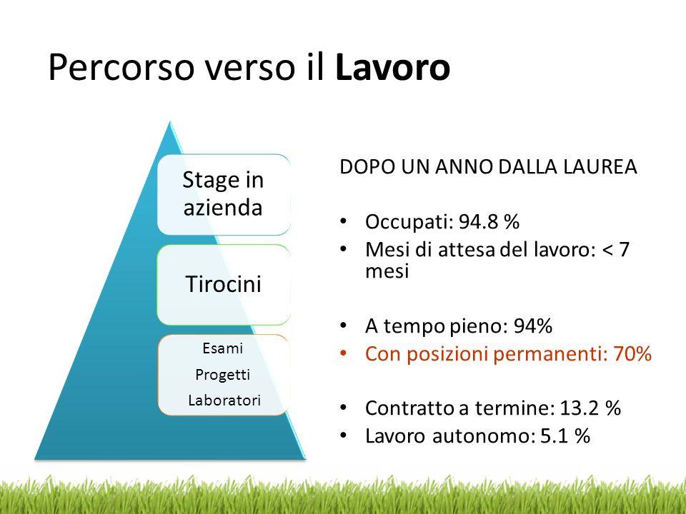 Stage in azienda Tirocini Esami Progetti Laboratori DOPO UN ANNO DALLA LAUREA Occupati: 94.8 % Mesi di attesa del lavoro: < 7 mesi A tempo pieno: 94%