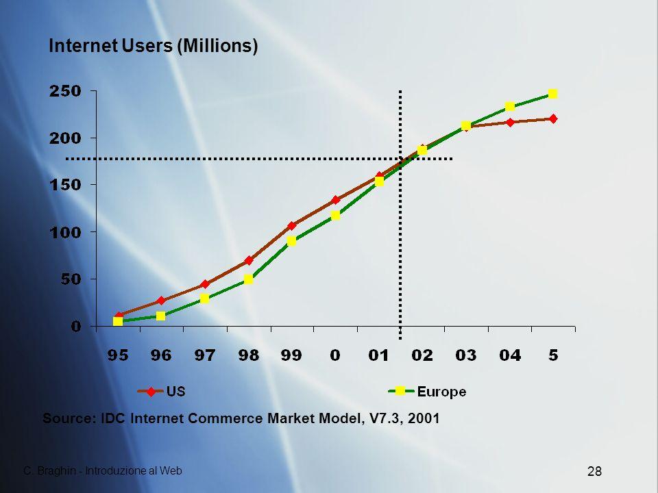 C. Braghin - Introduzione al Web 28 Internet Users (Millions) Source: IDC Internet Commerce Market Model, V7.3, 2001