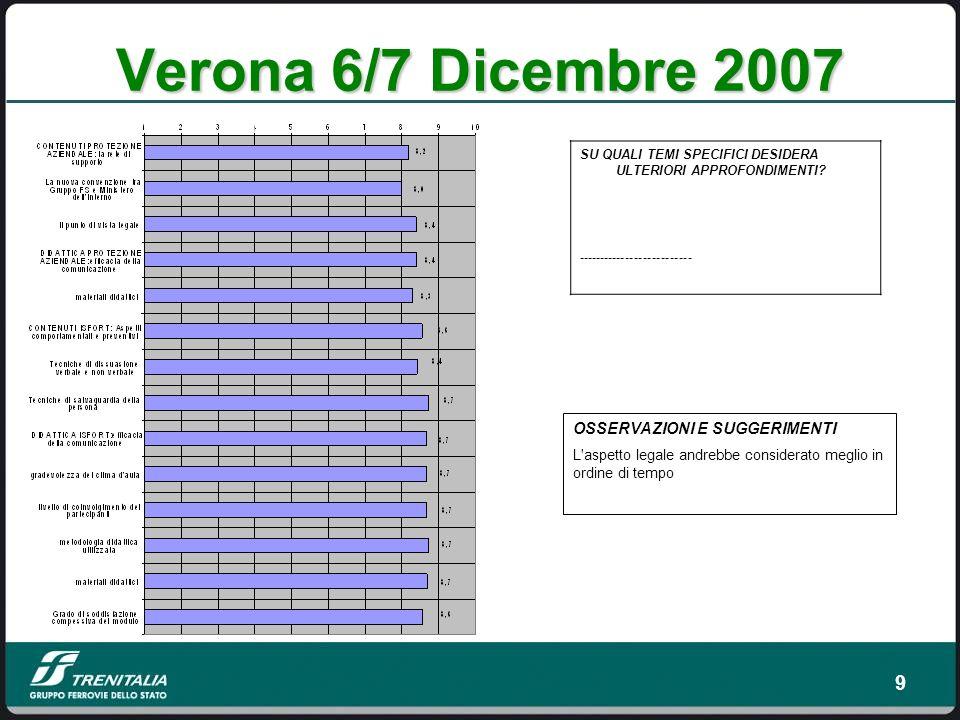 9 Verona 6/7 Dicembre 2007 SU QUALI TEMI SPECIFICI DESIDERA ULTERIORI APPROFONDIMENTI.