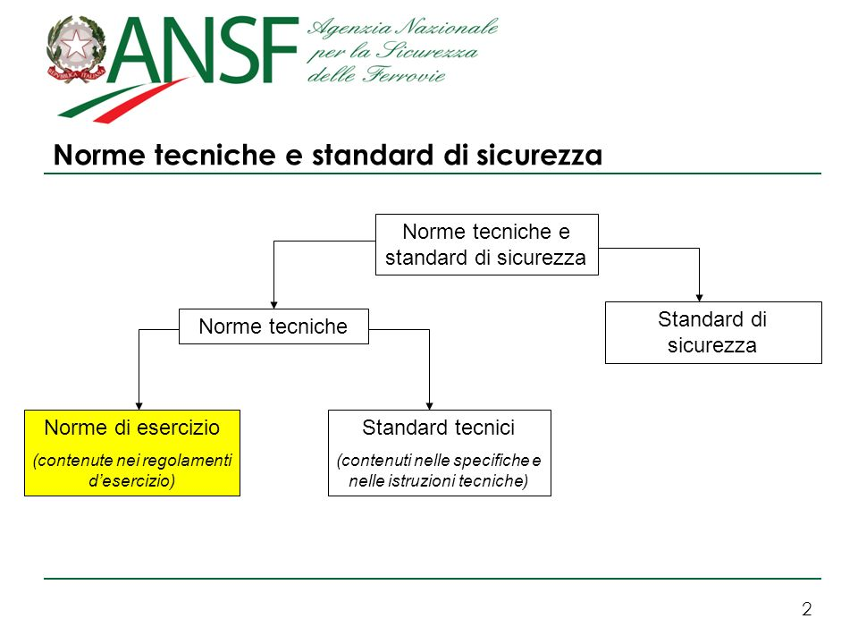 2 Norme tecniche e standard di sicurezza Norme tecniche Standard tecnici (contenuti nelle specifiche e nelle istruzioni tecniche) Norme di esercizio (