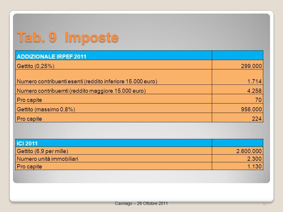 Tab. 9 Imposte 10 Cavriago – 26 Ottobre 2011 ADDIZIONALE IRPEF 2011 Gettito (0,25%)299.000 Numero contribuenti esenti (reddito inferiore 15.000 euro)1