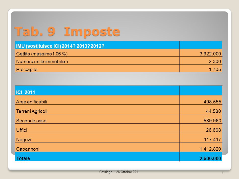 Tab. 9 Imposte 11 Cavriago – 26 Ottobre 2011 IMU (sostituisce ICI) 2014? 2013? 2012? Gettito (massimo1,06 %)3.922.000 Numero unità immobiliari2.300 Pr