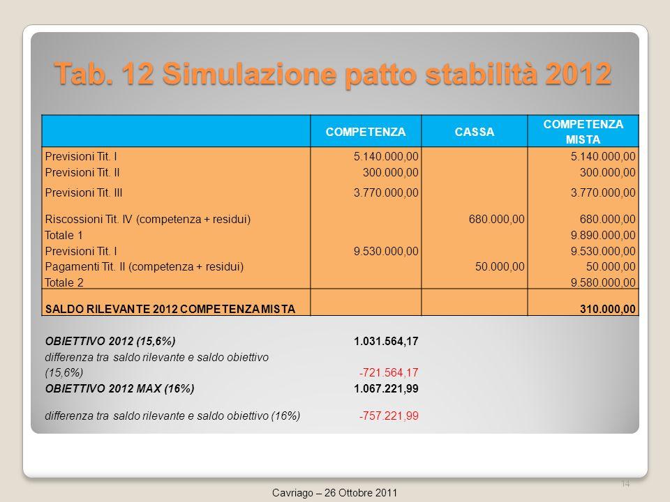 Tab. 12 Simulazione patto stabilità 2012 14 Cavriago – 26 Ottobre 2011 COMPETENZACASSA COMPETENZA MISTA Previsioni Tit. I5.140.000,00 Previsioni Tit.
