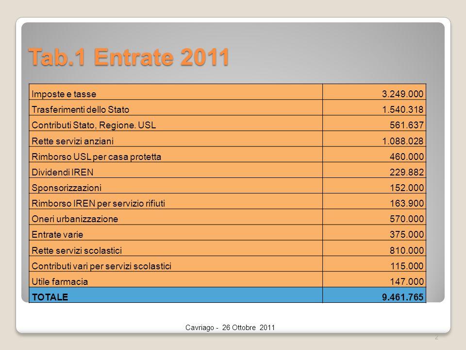 Tab.1 Entrate 2011 2 Cavriago - 26 Ottobre 2011 Imposte e tasse3.249.000 Trasferimenti dello Stato1.540.318 Contributi Stato, Regione.