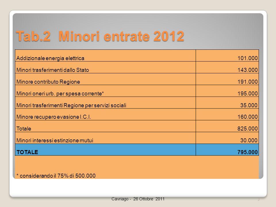 Tab.2 Minori entrate 2012 Cavriago - 26 Ottobre 2011 3 Addizionale energia elettrica101.000 Minori trasferimenti dallo Stato143.000 Minore contributo Regione191.000 Minori oneri urb.