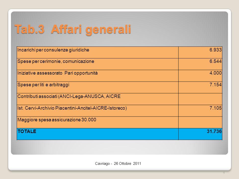 Tab.3 Affari generali Cavriago - 26 Ottobre 2011 4 Incarichi per consulenze giuridiche6.933 Spese per cerimonie, comunicazione6.544 Iniziative assessorato Pari opportunità4.000 Spese per liti e arbitraggi7.154 Contributi associati (ANCI-Lega-ANUSCA, AICRE Ist.