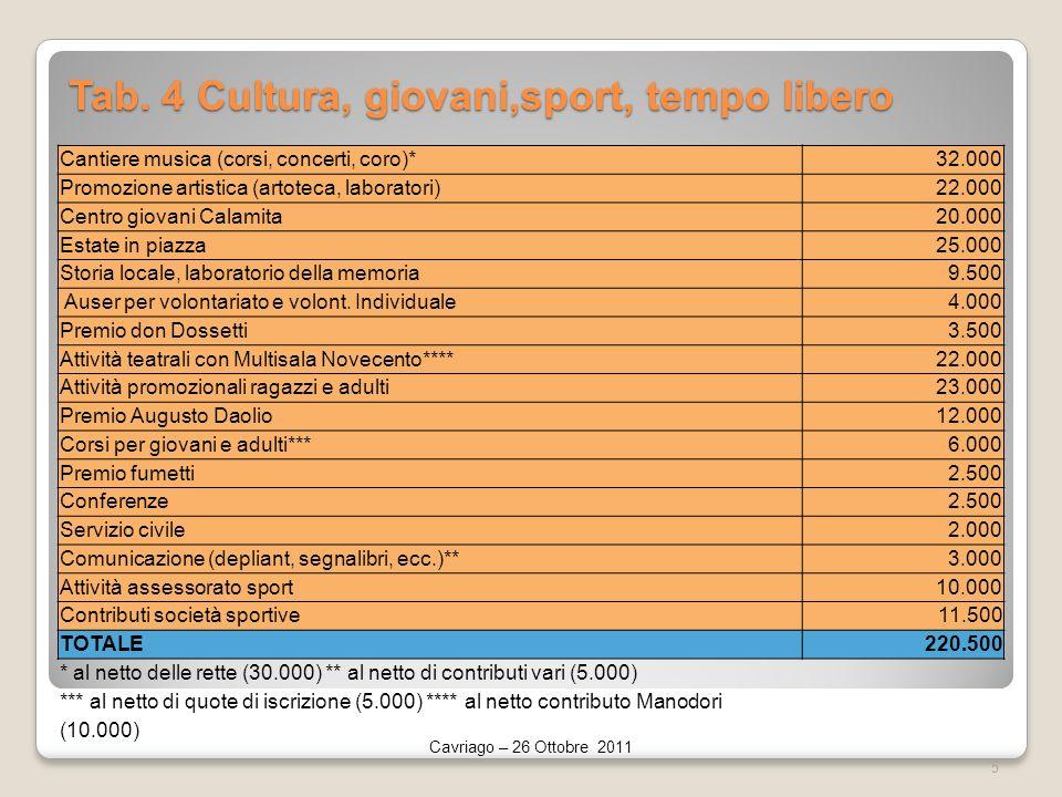 Tab. 4 Cultura, giovani,sport, tempo libero Cavriago – 26 Ottobre 2011 5 Cantiere musica (corsi, concerti, coro)*32.000 Promozione artistica (artoteca