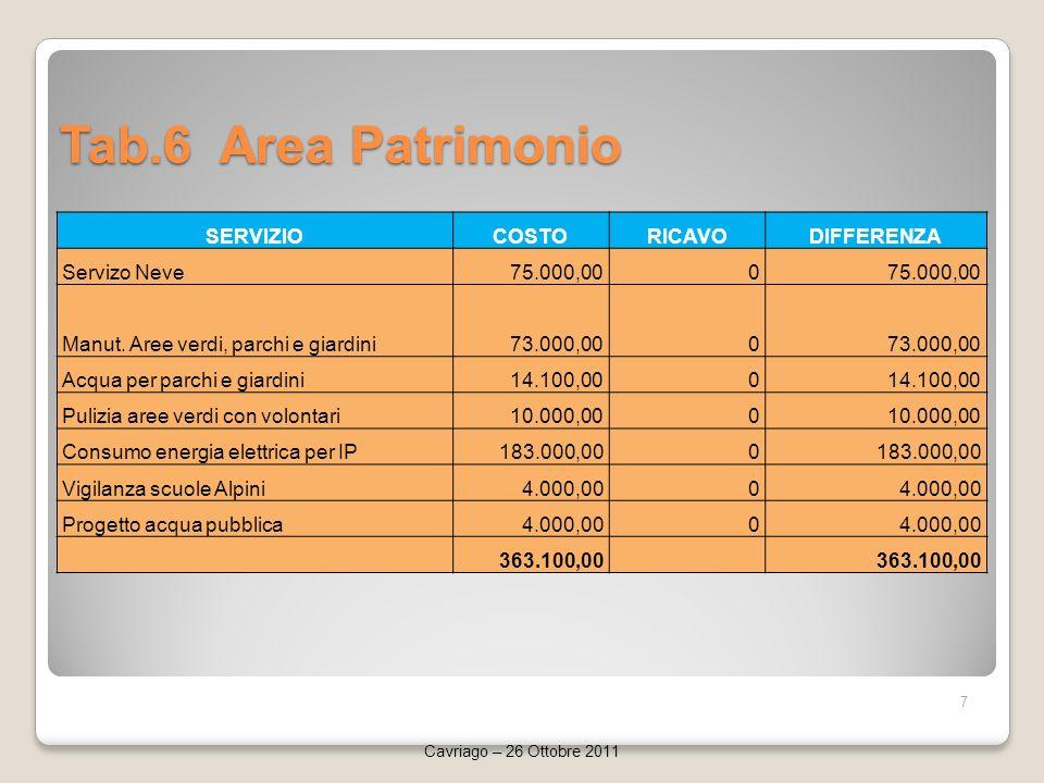 Tab.6 Area Patrimonio 7 Cavriago – 26 Ottobre 2011 SERVIZIOCOSTORICAVODIFFERENZA Servizo Neve75.000,000 Manut.