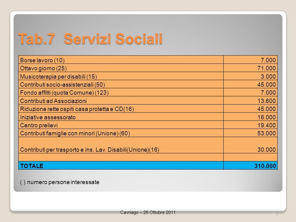 Tab.7 Servizi Sociali 8 Cavriago – 26 Ottobre 2011 Borse lavoro (10)7.000 Ottavo giorno (25)71.000 Musicoterapia per disabili (15)3.000 Contributi socio-assistenziali (50)45.000 Fondo affitti (quota Comune) (123)7.000 Contributi ad Associazioni13.600 Riduzione rette ospiti casa protetta e CD(16)45.000 Iniziative assessorato16.000 Centro prelievi19.400 Contributi famiglie con minori (Unione) (60)53.000 Contributi per trasporto e ins.