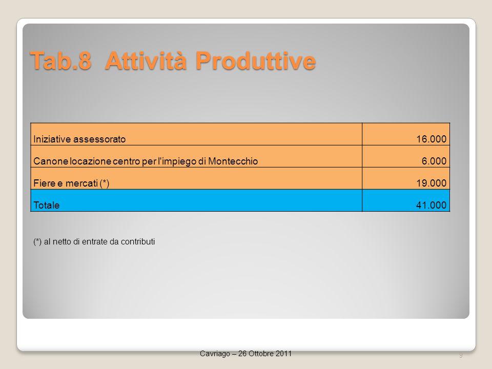 Tab.8 Attività Produttive 9 Cavriago – 26 Ottobre 2011 Iniziative assessorato16.000 Canone locazione centro per l impiego di Montecchio6.000 Fiere e mercati (*)19.000 Totale41.000 (*) al netto di entrate da contributi