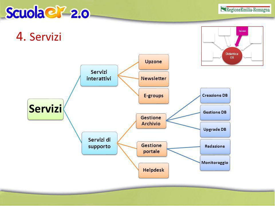 4. Servizi Servizi Servizi interattivi UpzoneNewsletterE-groups Servizi di supporto Gestione Archivio Creazione DBGestione DBUpgrade DB Gestione porta