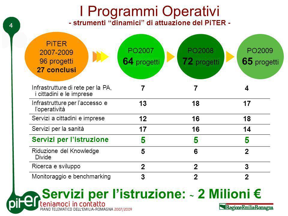 4 I Programmi Operativi - strumenti dinamici di attuazione del PiTER - Infrastrutture di rete per la PA, i cittadini e le imprese 7 7 4 Infrastrutture per laccesso e loperatività 13 18 17 Servizi a cittadini e imprese 12 16 18 Servizi per la sanità 17 16 14 Servizi per listruzione 5 5 5 Riduzione del Knowledge Divide 5 6 2 Ricerca e sviluppo 2 2 3 Monitoraggio e benchmarking 3 2 2 PO2007 64 progetti PO2008 72 progetti PO2009 65 progetti PiTER 2007-2009 96 progetti 27 conclusi Servizi per listruzione: ~ 2 Milioni