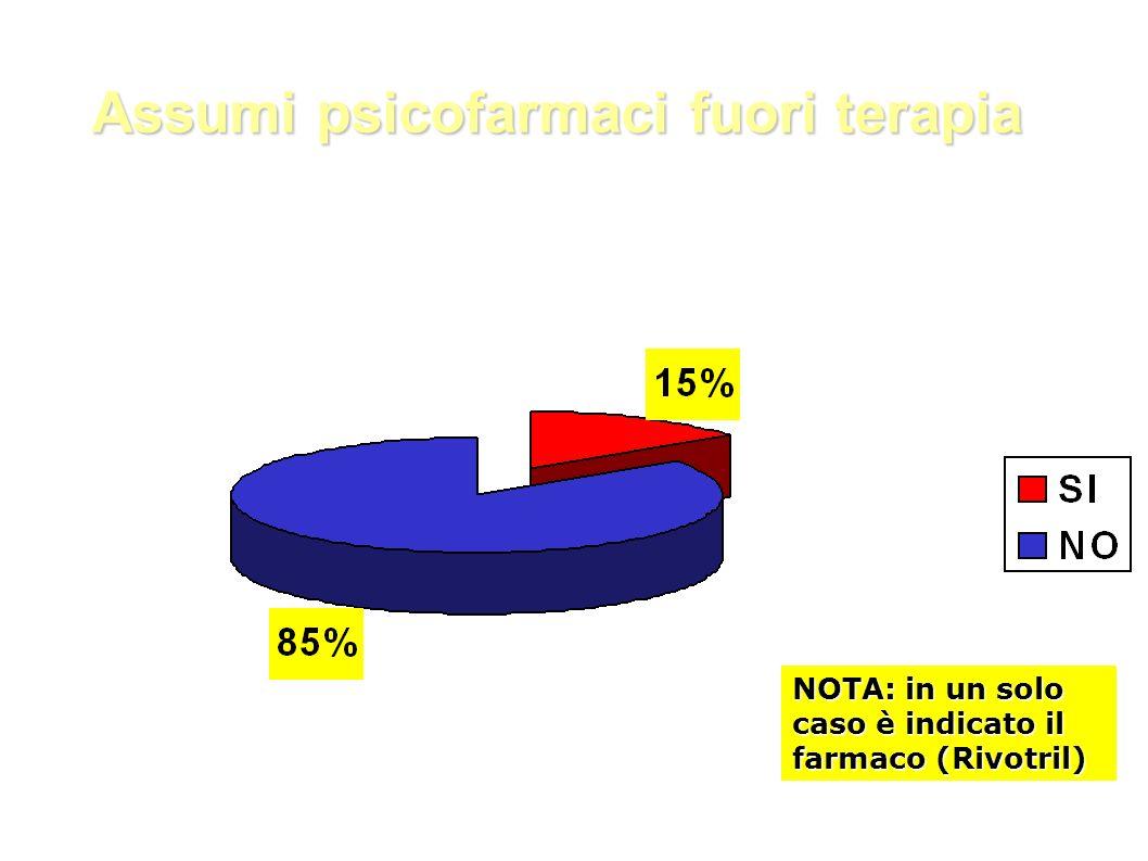 Assumi psicofarmaci fuori terapia NOTA: in un solo caso è indicato il farmaco (Rivotril)