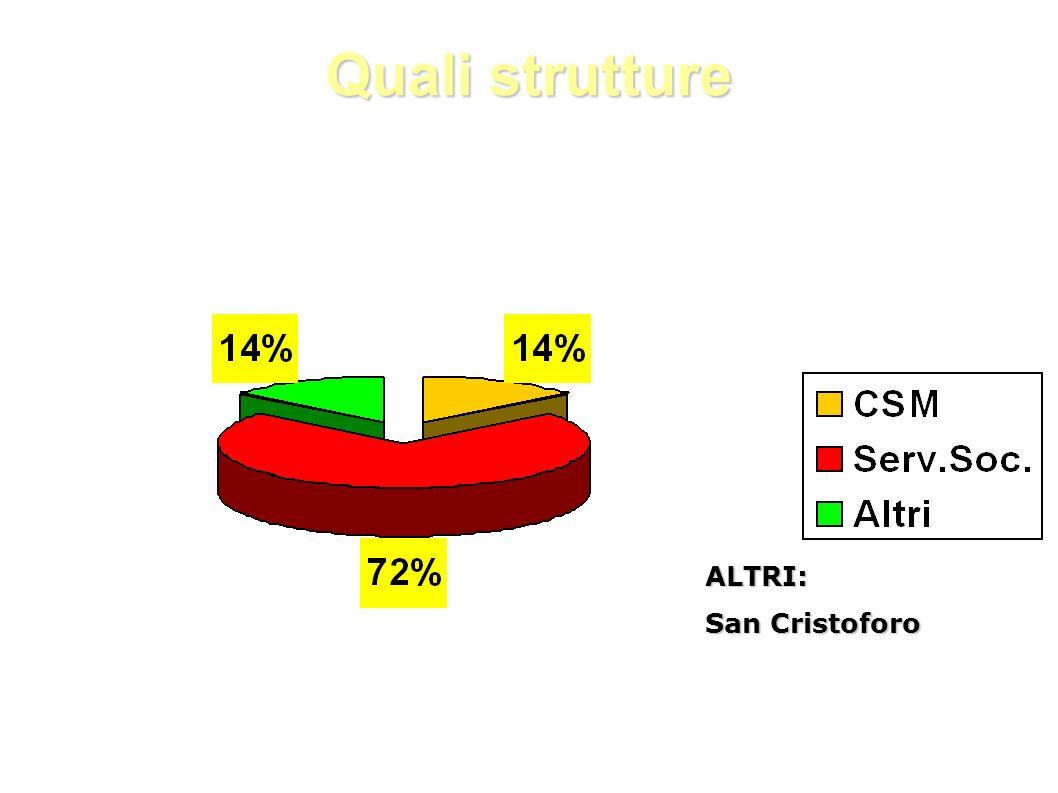 Quali strutture ALTRI: San Cristoforo
