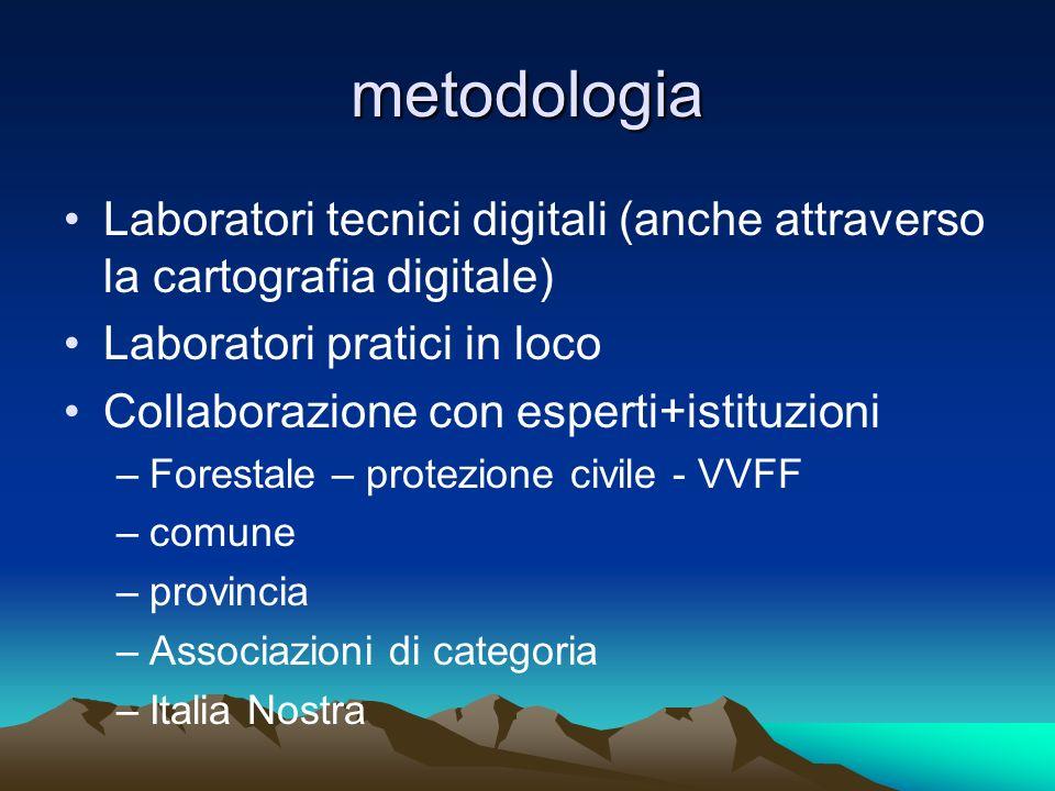 metodologia Laboratori tecnici digitali (anche attraverso la cartografia digitale) Laboratori pratici in loco Collaborazione con esperti+istituzioni –