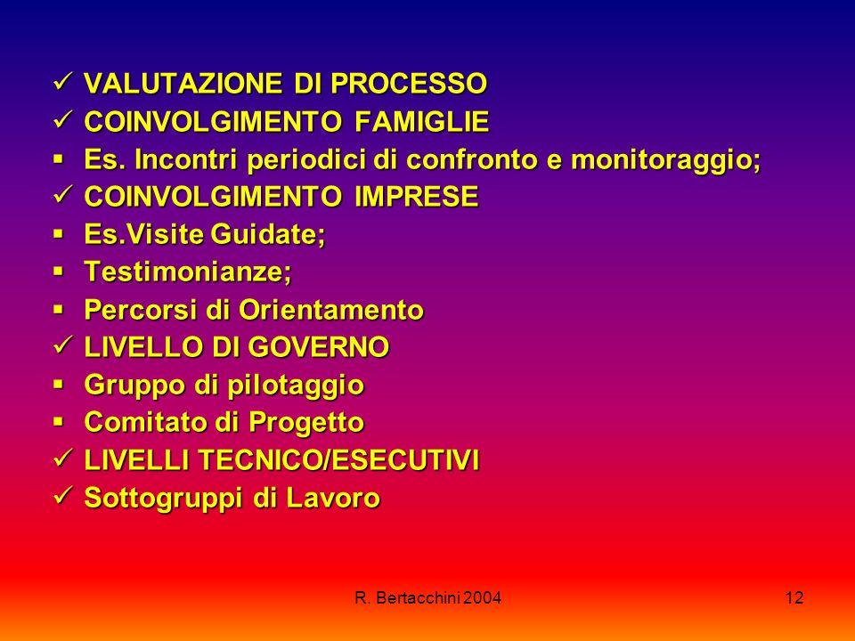 R. Bertacchini 200412 VALUTAZIONE DI PROCESSO VALUTAZIONE DI PROCESSO COINVOLGIMENTO FAMIGLIE COINVOLGIMENTO FAMIGLIE Es. Incontri periodici di confro