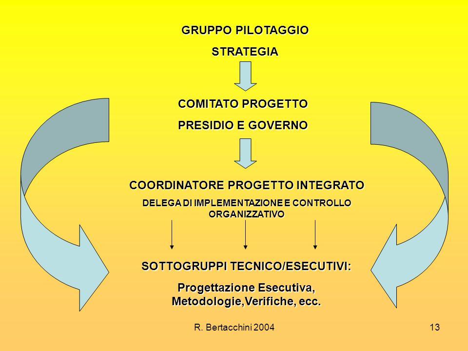R. Bertacchini 200413 GRUPPO PILOTAGGIO STRATEGIA COMITATO PROGETTO PRESIDIO E GOVERNO COORDINATORE PROGETTO INTEGRATO DELEGA DI IMPLEMENTAZIONE E CON