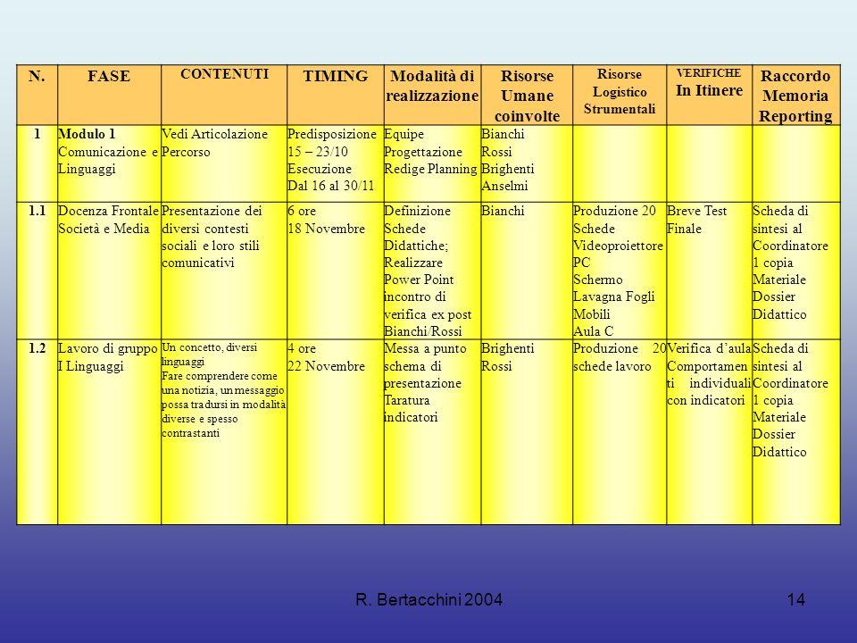 R. Bertacchini 200414 N.FASE CONTENUTI TIMINGModalità di realizzazione Risorse Umane coinvolte Risorse Logistico Strumentali VERIFICHE In Itinere Racc