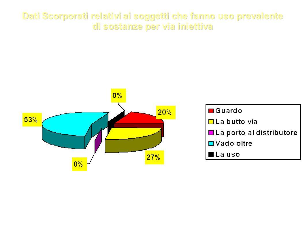 Dati Scorporati relativi ai soggetti che fanno uso prevalente di sostanze per via iniettiva