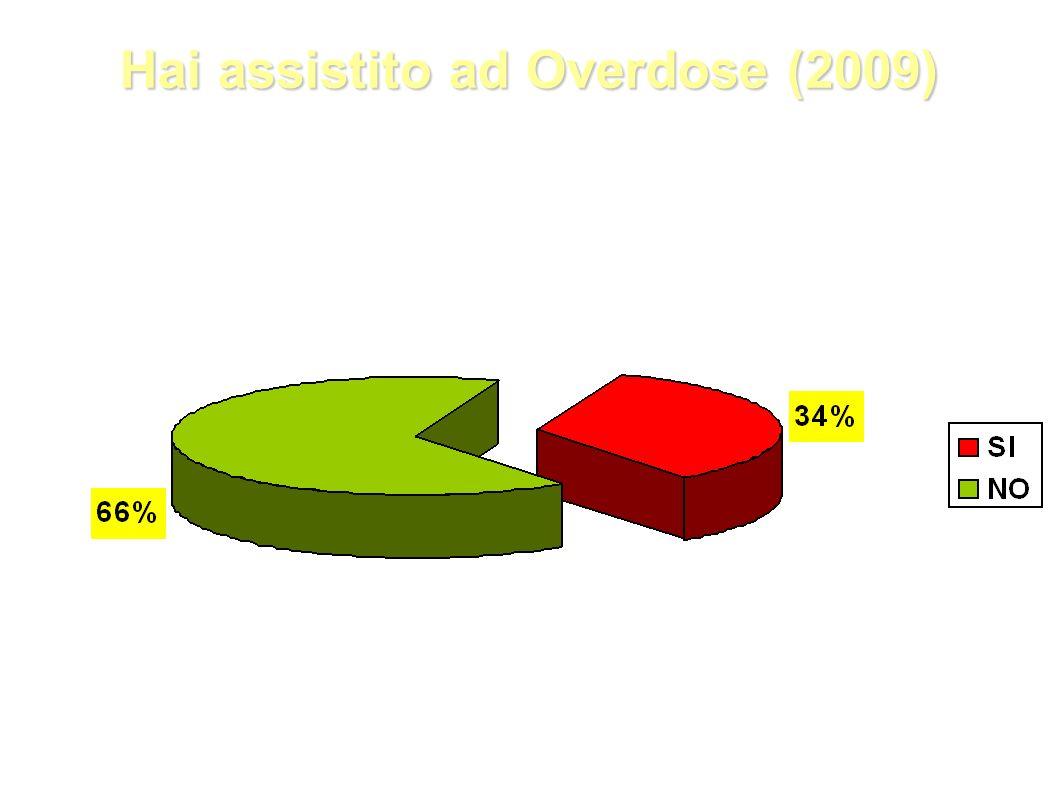 Hai assistito ad Overdose (2009)