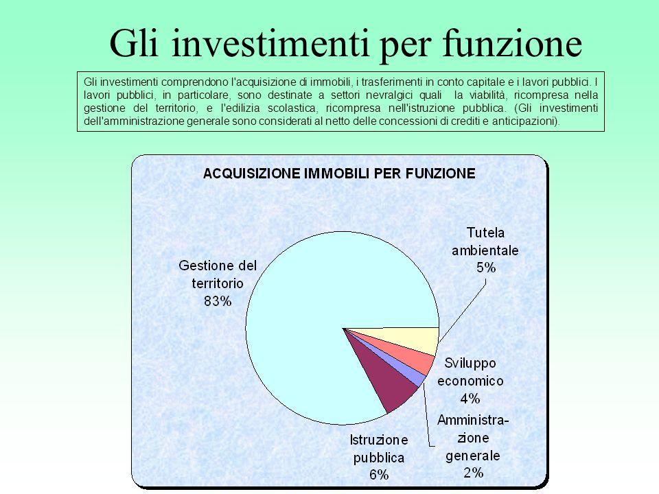 Gli investimenti per funzione Gli investimenti comprendono l acquisizione di immobili, i trasferimenti in conto capitale e i lavori pubblici.