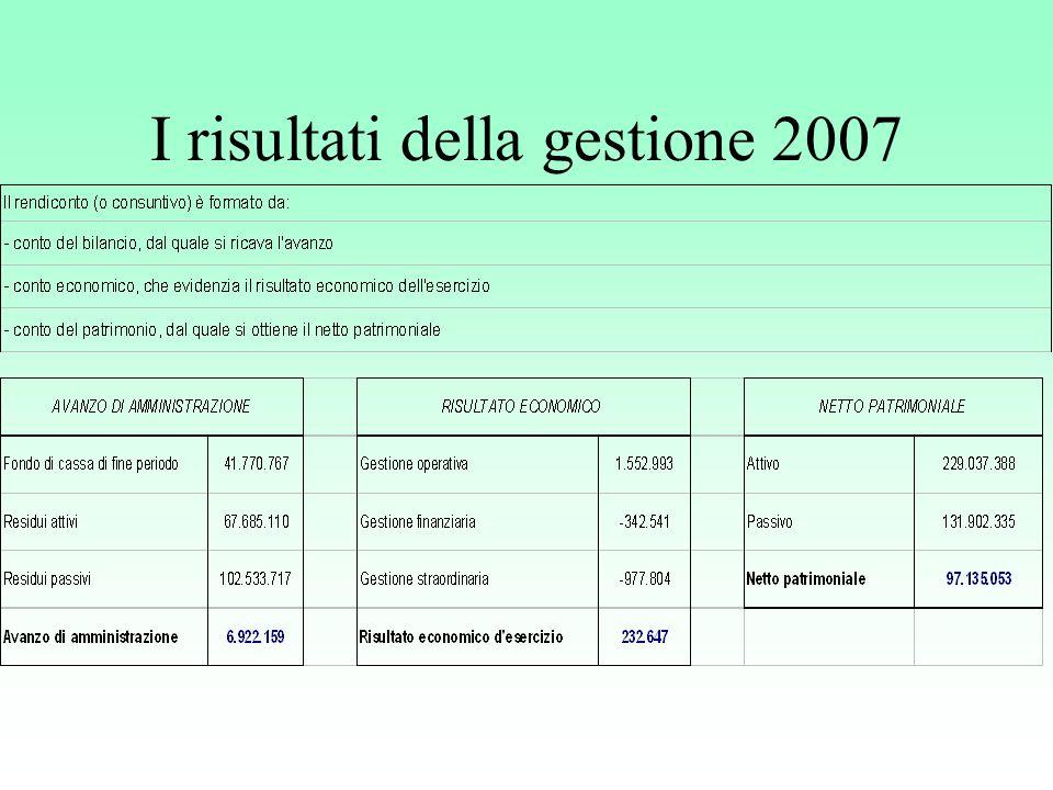 I risultati della gestione 2007