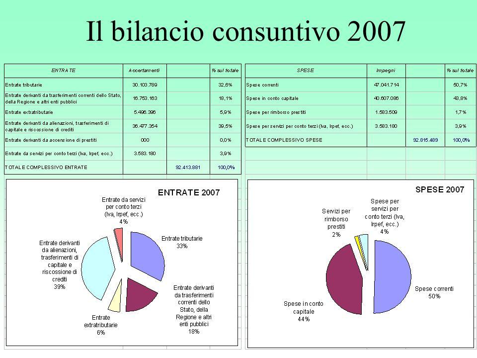 Il bilancio consuntivo 2007